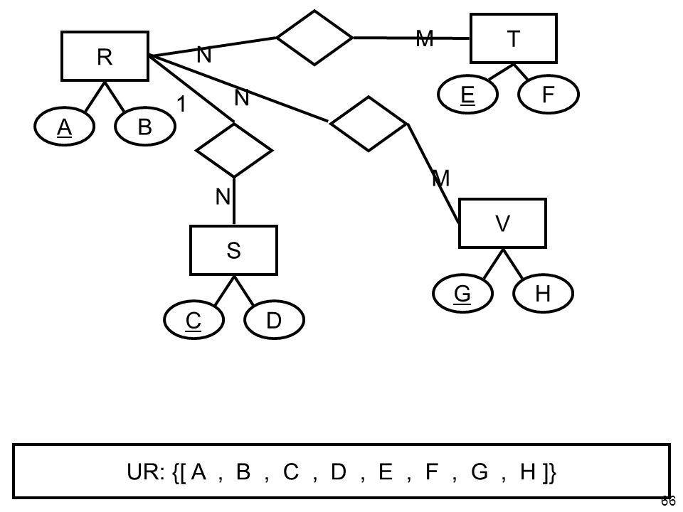65 Weiteres Beispiel: 1:N & N:M Bez. R AB S CD T EF V GH 1 N N 1 N M N M UR: {[ A, B, C, D, E, F, G, H ]}
