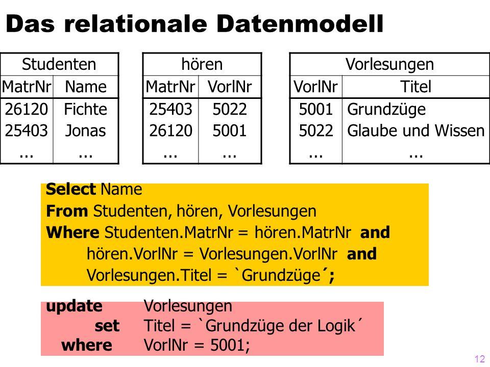 12 Das relationale Datenmodell Studenten MatrNrName 26120 25403... Fichte Jonas... hören MatrNrVorlNr 25403 26120... 5022 5001... Vorlesungen VorlNrTi