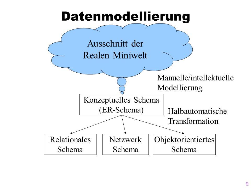 9 Datenmodellierung Relationales Schema Netzwerk Schema Objektorientiertes Schema Konzeptuelles Schema (ER-Schema) Manuelle/intellektuelle Modellierun