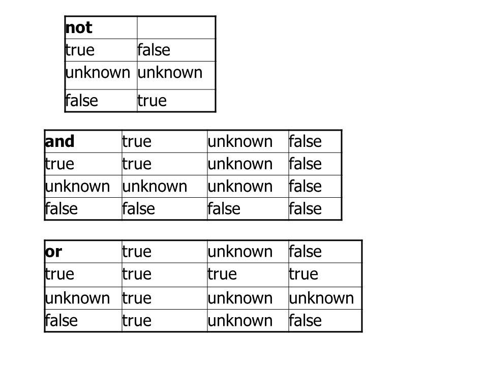 not truefalse unknown falsetrue andtrueunknownfalse true unknownfalse unknown false ortrueunknownfalse true unknowntrueunknown falsetrueunknownfalse