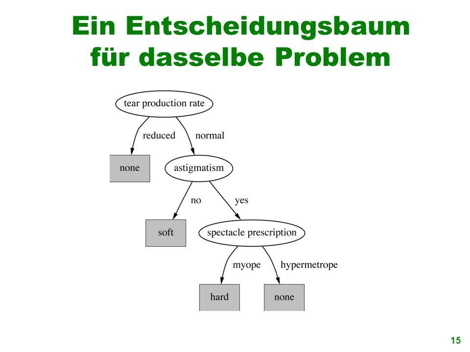 15 Ein Entscheidungsbaum für dasselbe Problem
