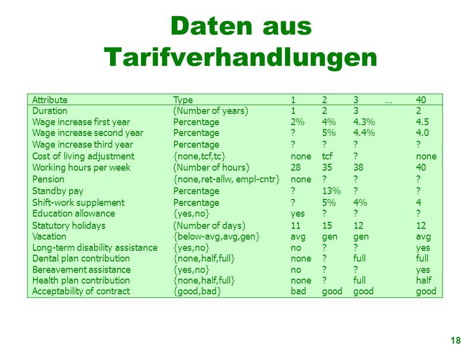 18 Daten aus Tarifverhandlungen AttributeType123…40 Duration(Number of years)1232 Wage increase first yearPercentage2%4%4.3%4.5 Wage increase second y