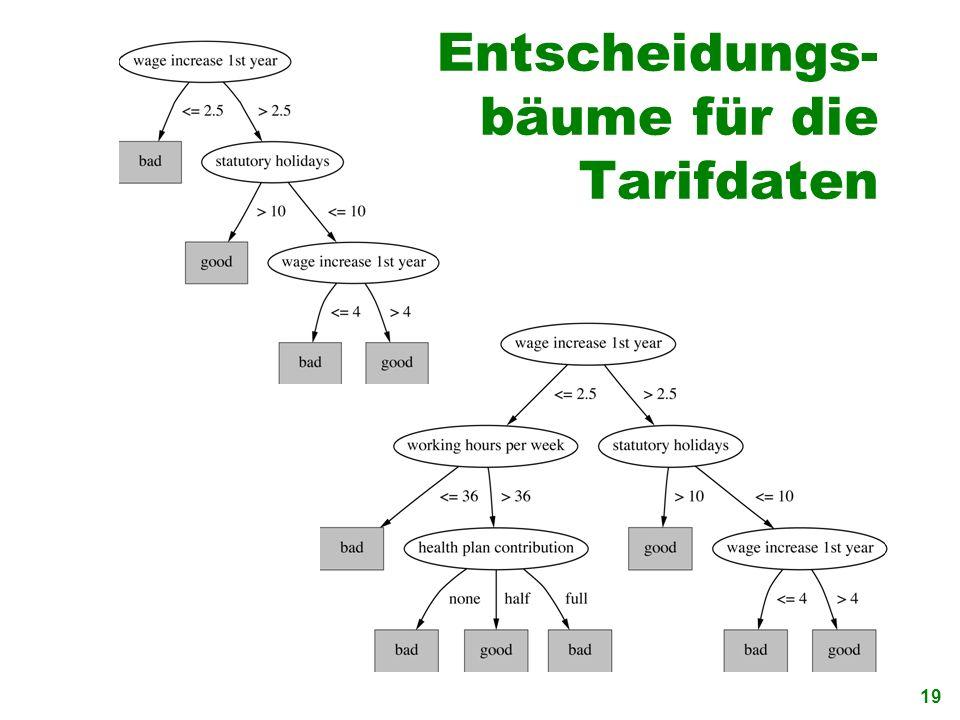 19 Entscheidungs- bäume für die Tarifdaten