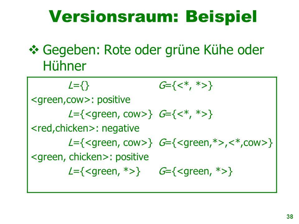 38 Versionsraum: Beispiel Gegeben: Rote oder grüne Kühe oder Hühner L={}G={ } : positive L={ }G={ } : negative L={ }G={, } : positive L={ }G={ }