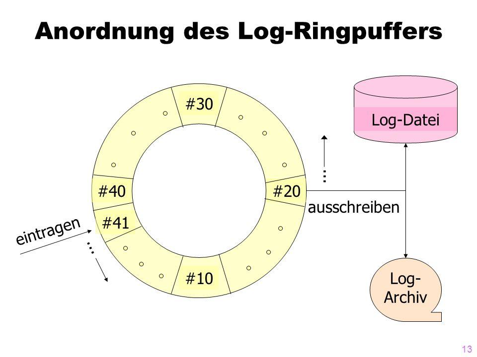 13 Anordnung des Log-Ringpuffers #10 #30 #20 #41 #40 Log-Datei Log- Archiv... ausschreiben eintragen...