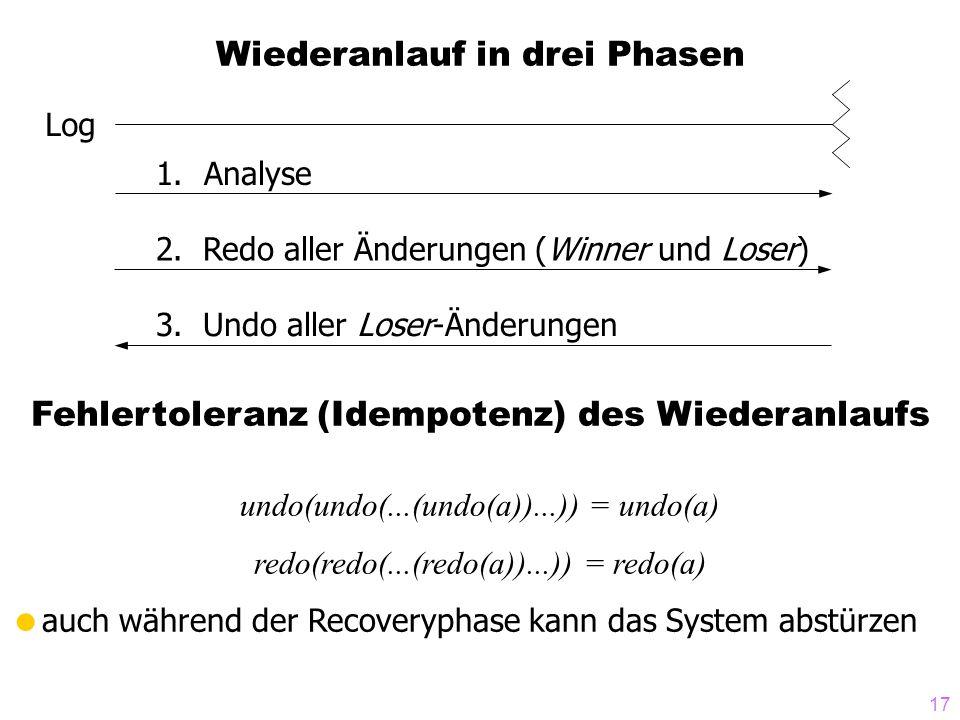 17 Wiederanlauf in drei Phasen Log 1.Analyse 2. Redo aller Änderungen (Winner und Loser) 3. Undo aller Loser-Änderungen Fehlertoleranz (Idempotenz) de