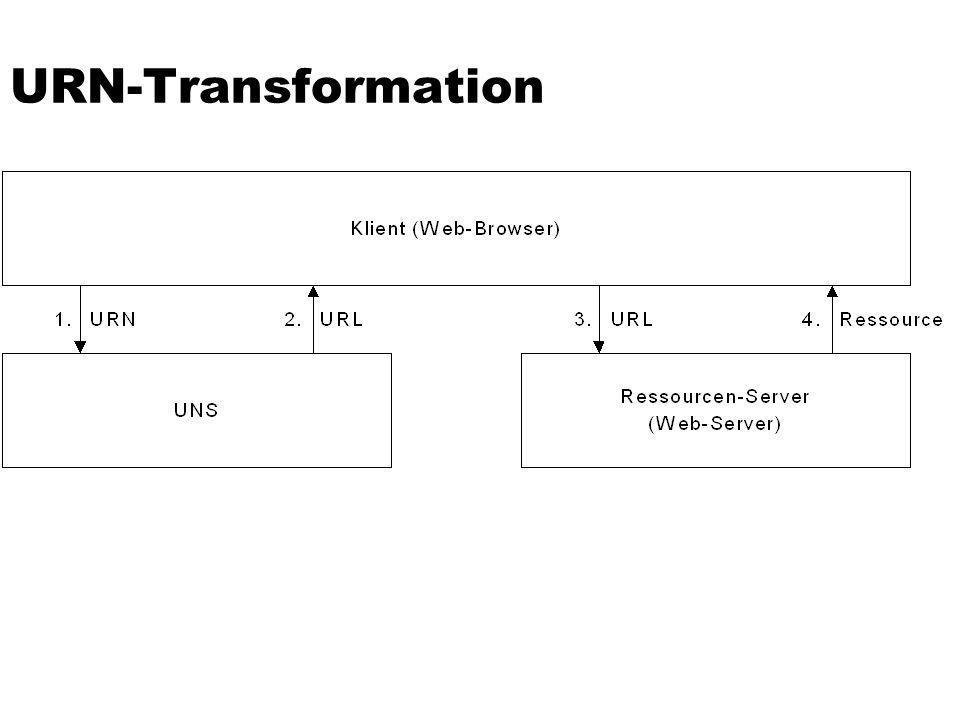 URN-Transformation