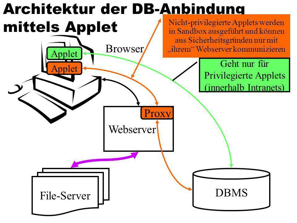 Architektur der DB-Anbindung mittels Applet DBMS Webserver Browser File-Server Applet Geht nur für Privilegierte Applets (innerhalb Intranets) Applet
