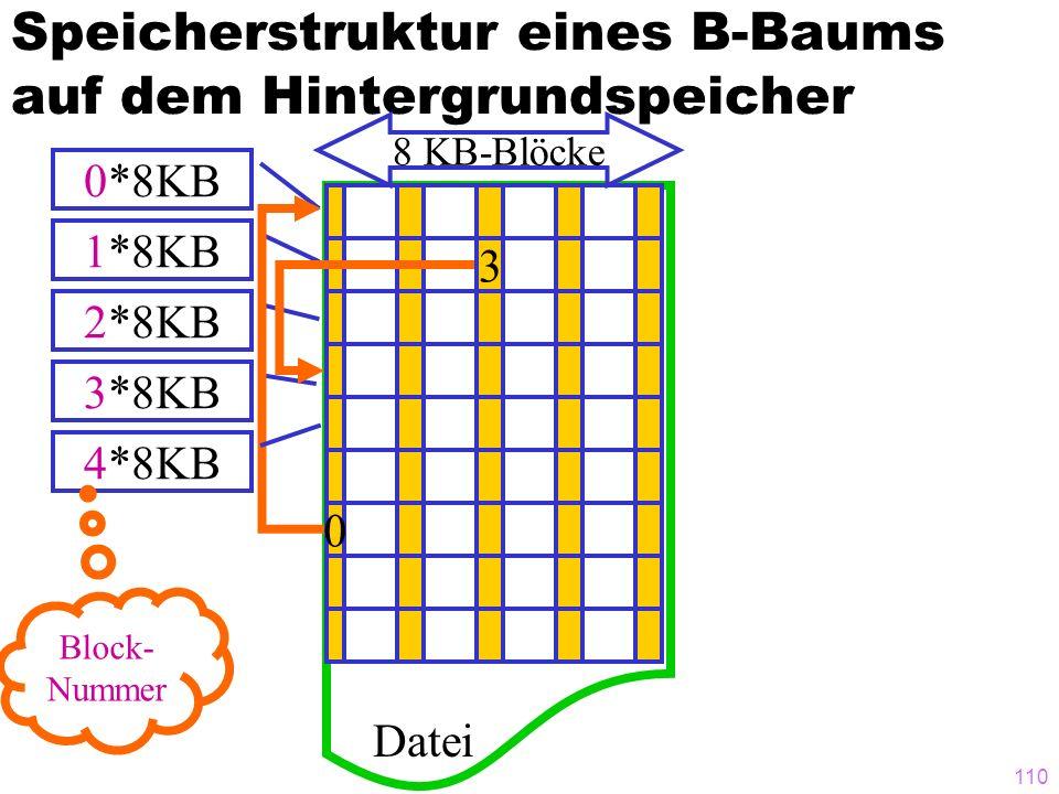 109 Speicherstruktur eines B-Baums auf dem Hintergrundspeicher 3 0 Datei 8 KB-Blöcke 0*8KB 1*8KB 2*8KB 3*8KB 4*8KB Block- Nummer