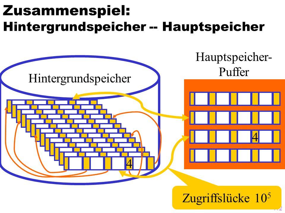 111 Speicherstruktur eines B-Baums auf dem Hintergrundspeicher 3 0 Datei 8 KB-Blöcke 0*8KB 1*8KB 2*8KB 3*8KB 1 1 0 1 0 0 1 1 0 Freispeicher- Verwaltung 4*8KB Block- Nummer