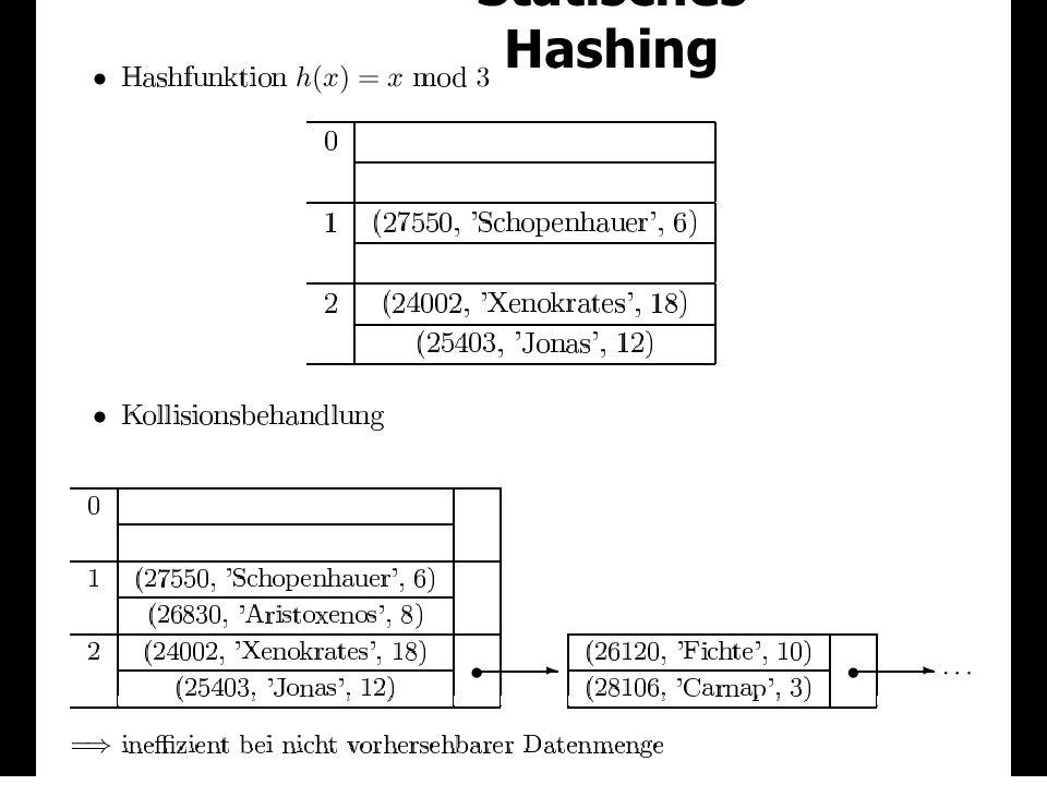 125 Statische Hashtabellen À priori Allokation des Speichers Nachträgliche Vergrößerung der Hashtabelle ist teuer Hashfunktion h(...) =...