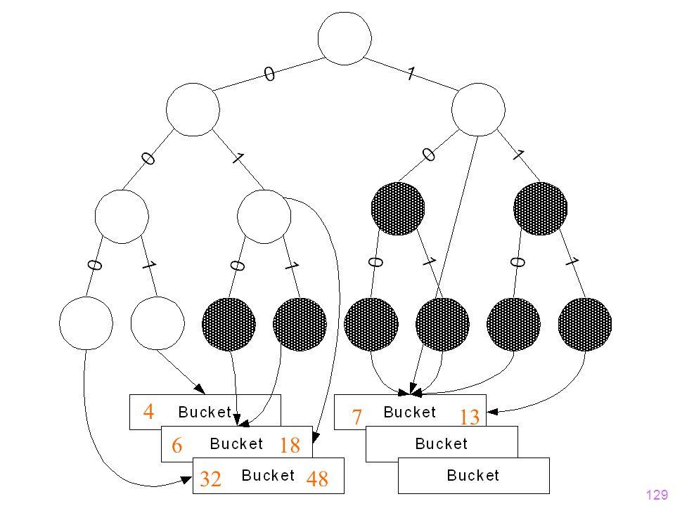 128 Hashfunktion für erweiterbares Hashing h: Schlüsselmenge {0,1}* Der Bitstring muss lang genug sein, um alle Objekte auf ihre Buckets abbilden zu können Anfangs wird nur ein (kurzer) Präfix des Hashwertes (Bitstrings) benötigt Wenn die Hashtabelle wächst wird aber sukzessive ein längerer Präfix benötigt Beispiel-Hashfunktion: gespiegelte binäre PersNr h(004) = 001000000...