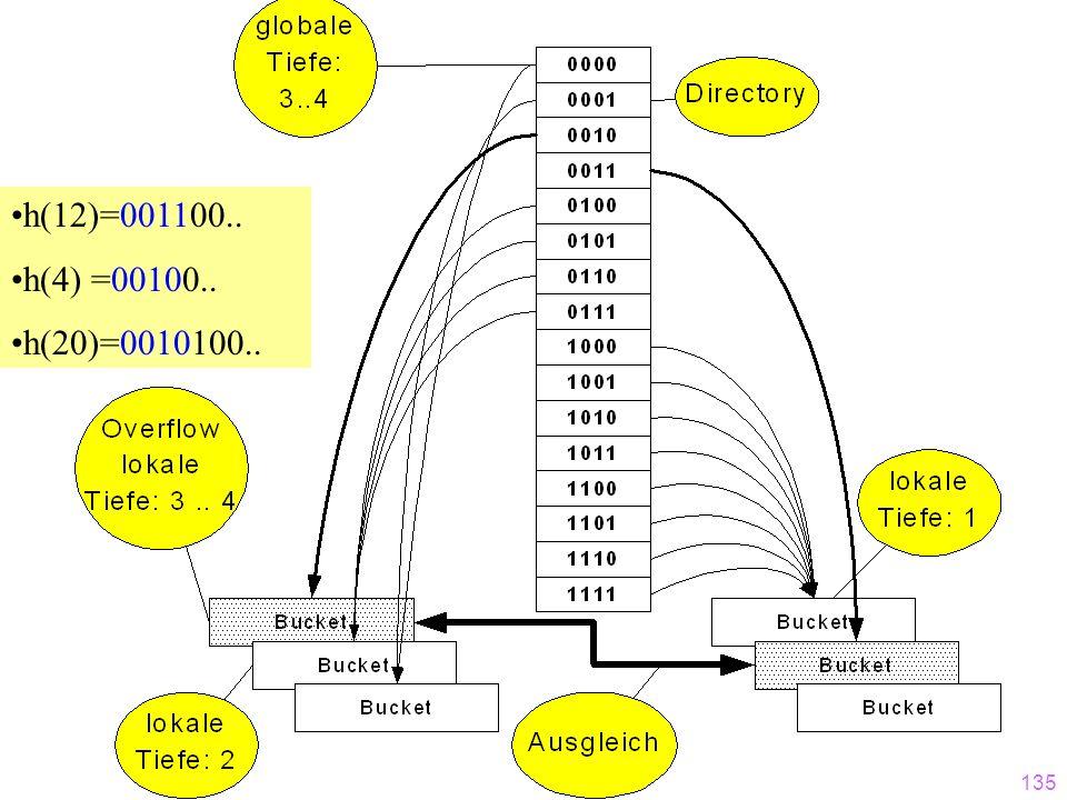 134 7 13 6 18 32 48 4 12 Einfügen: 20 20=10100 h(20)=001010... Overflow