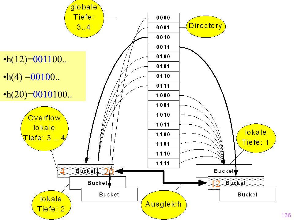 135 h(12)=001100.. h(4) =00100.. h(20)=0010100..