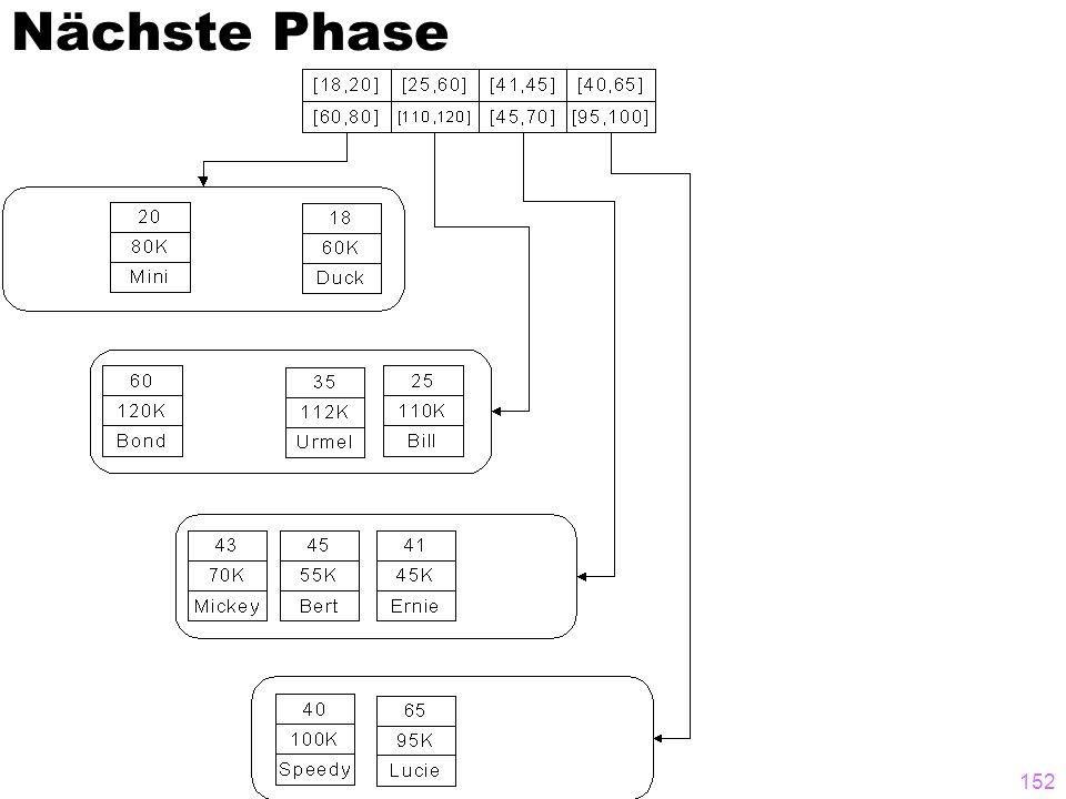 151 Nächste Phase in der Entstehungsgeschichte des R-Baums