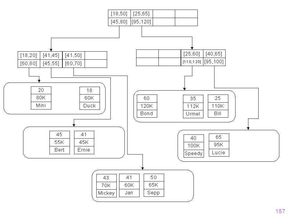 156 Datenraum und Speicherstruktur – Überblick
