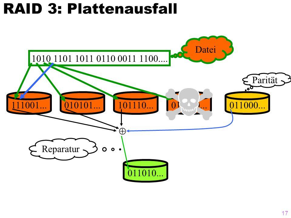 16 RAID 3: Striping auf Bit-Ebene, zusätzliche Platte für Paritätsinfo Das Striping wird auf Bit- (oder Byte-) Ebene durchgeführt Es wird auf einer Platte noch die Parität der anderen Platten gespeichert.
