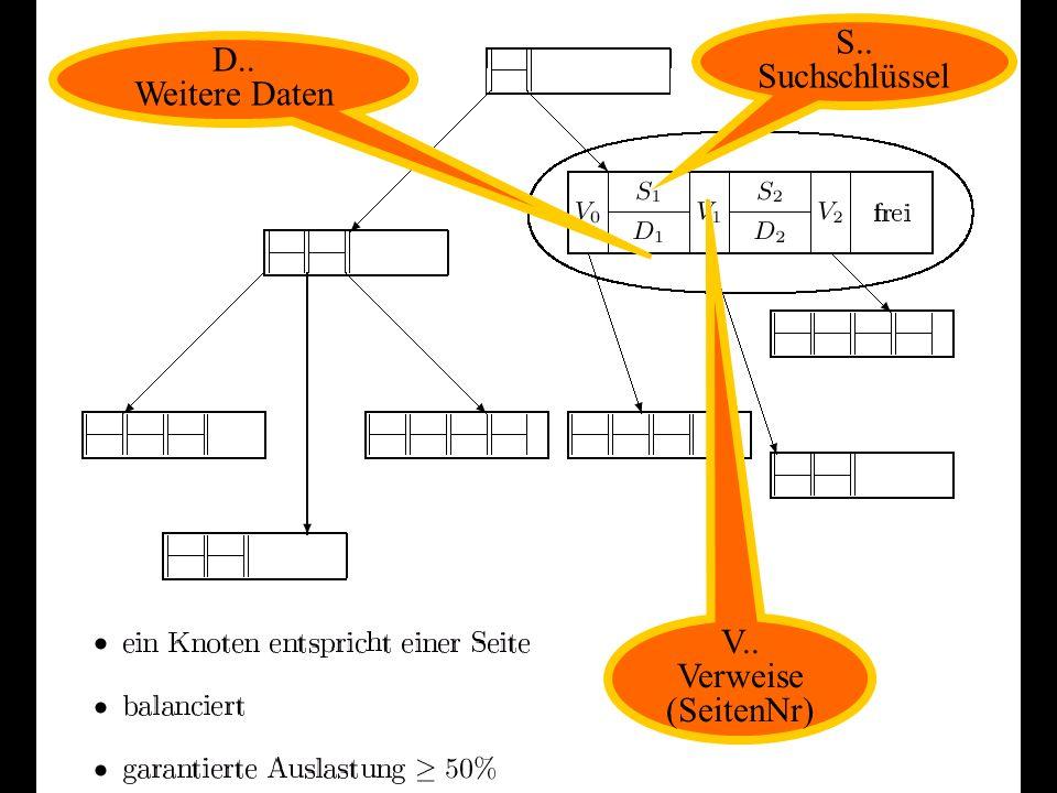 B-Bäume Balancierte Mehrwege-Suchbäume Für den Hintergrundspeicher