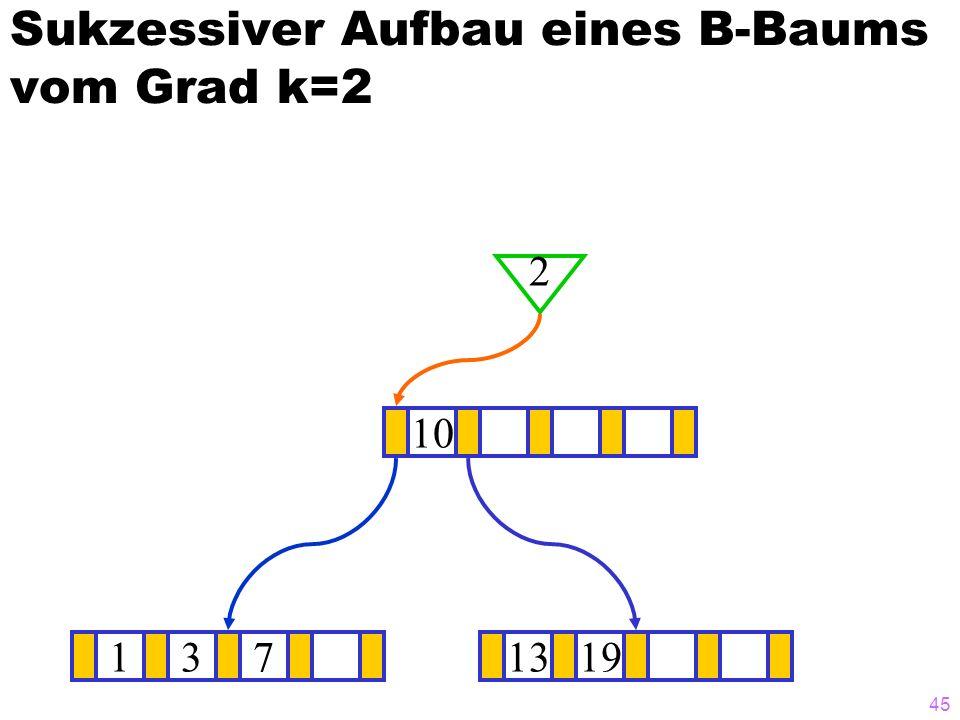 44 Sukzessiver Aufbau eines B-Baums vom Grad k=2 1371319 ? 10 1
