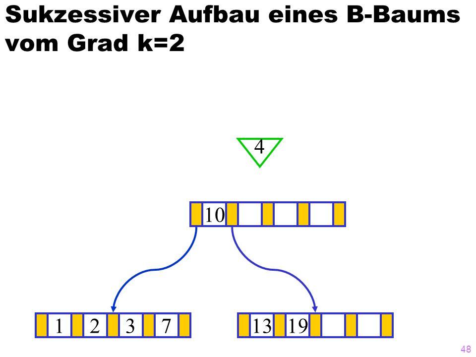 47 Sukzessiver Aufbau eines B-Baums vom Grad k=2 12371319 ? 10 2 2