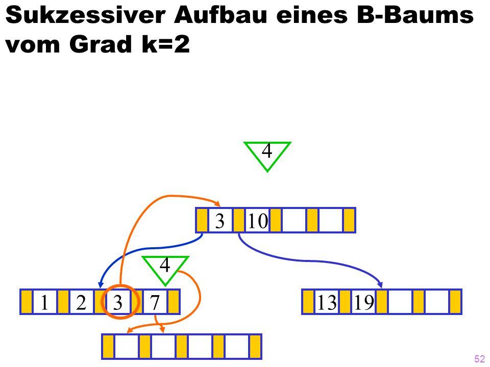 51 Sukzessiver Aufbau eines B-Baums vom Grad k=2 12371319 ? 10 4 4