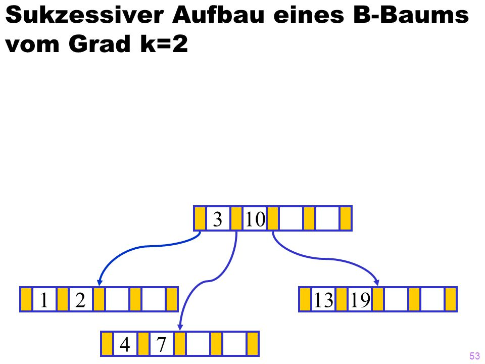 52 Sukzessiver Aufbau eines B-Baums vom Grad k=2 12371319 ? 310 4 4