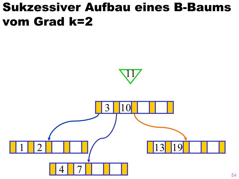 53 Sukzessiver Aufbau eines B-Baums vom Grad k=2 121319 ? 310 47