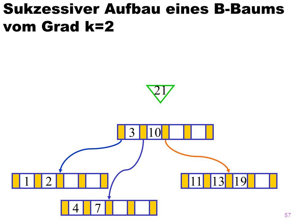 56 Sukzessiver Aufbau eines B-Baums vom Grad k=2 12111319 ? 310 21 47