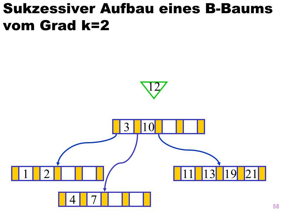 57 Sukzessiver Aufbau eines B-Baums vom Grad k=2 12111319 ? 310 21 47