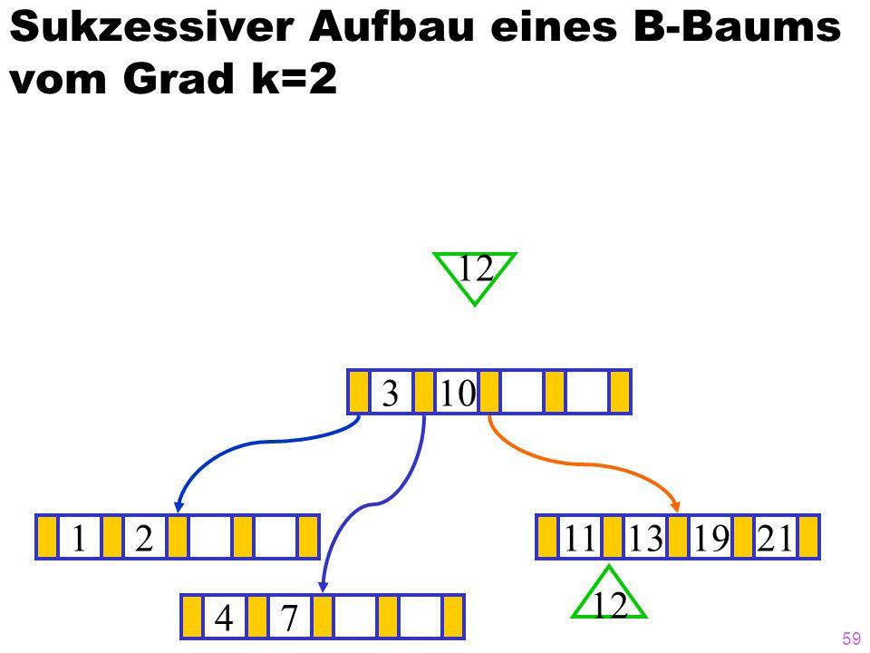 58 Sukzessiver Aufbau eines B-Baums vom Grad k=2 1211131921 ? 310 12 47