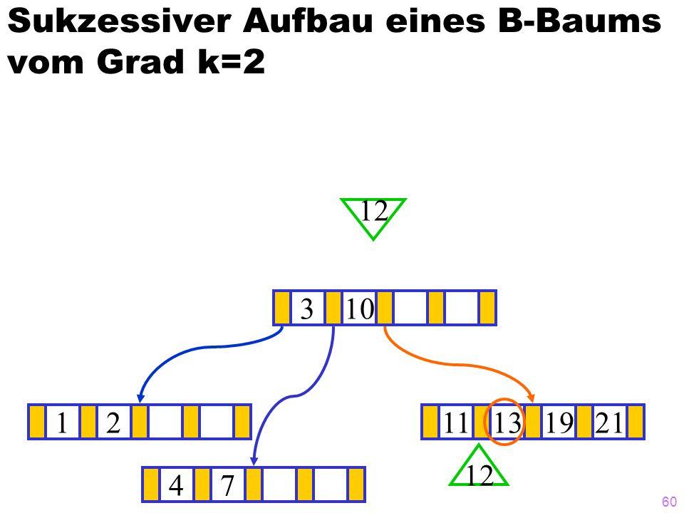 59 Sukzessiver Aufbau eines B-Baums vom Grad k=2 1211131921 ? 310 12 47