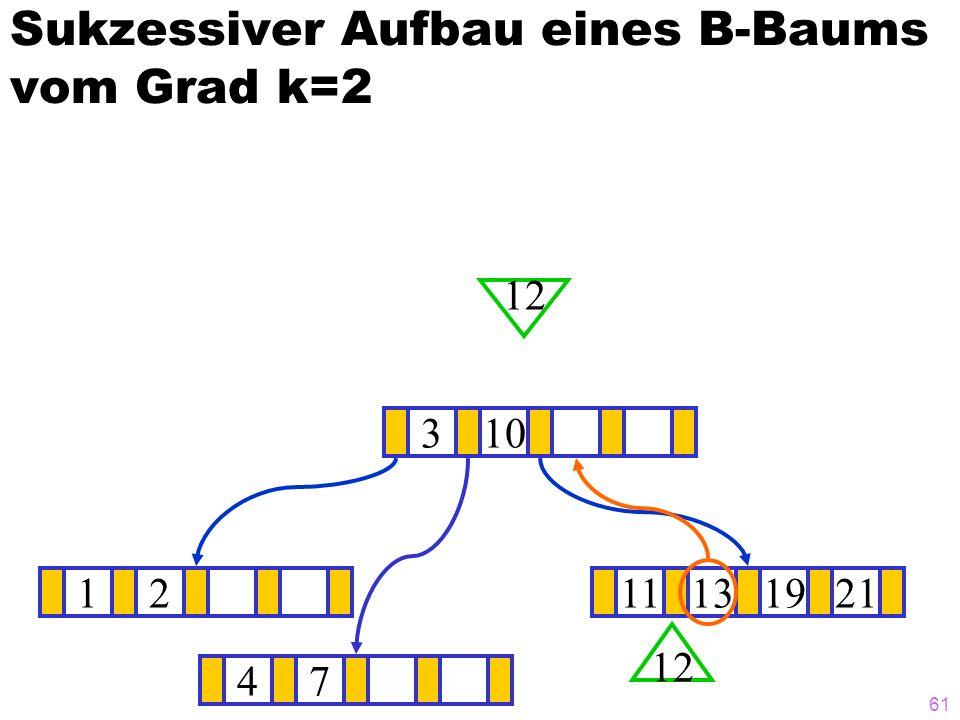 60 Sukzessiver Aufbau eines B-Baums vom Grad k=2 1211131921 ? 310 12 47