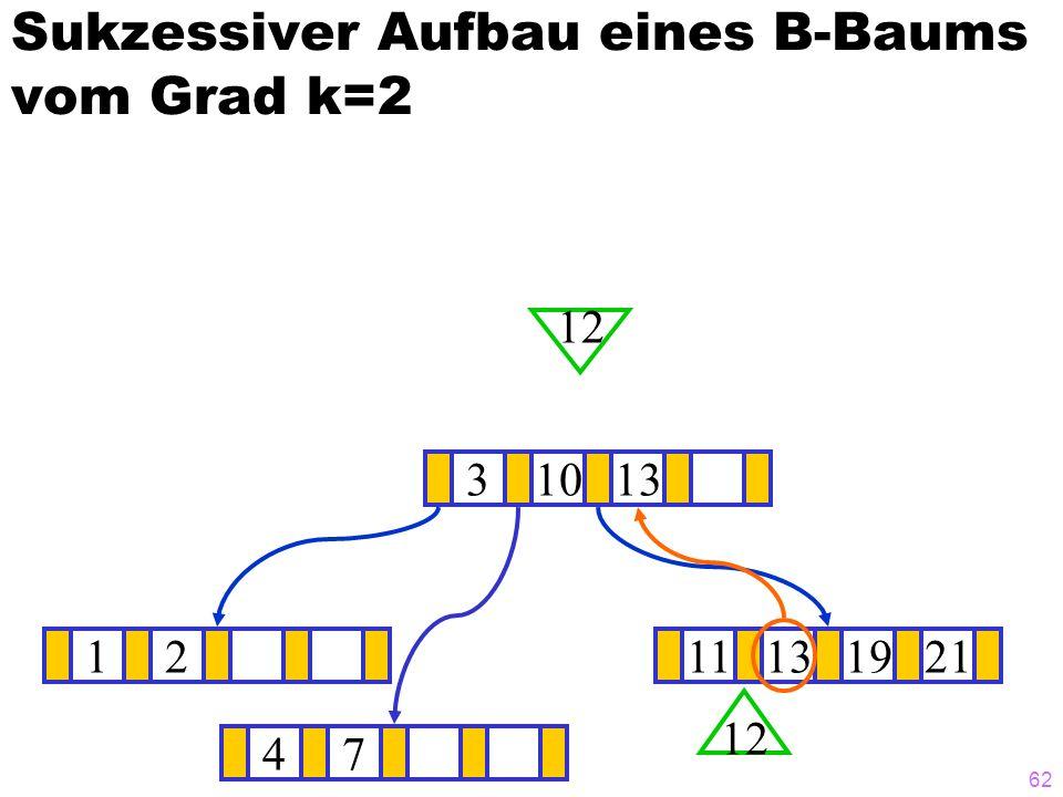 61 Sukzessiver Aufbau eines B-Baums vom Grad k=2 1211131921 ? 310 12 47