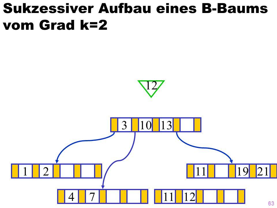 62 Sukzessiver Aufbau eines B-Baums vom Grad k=2 1211131921 ? 31013 12 47