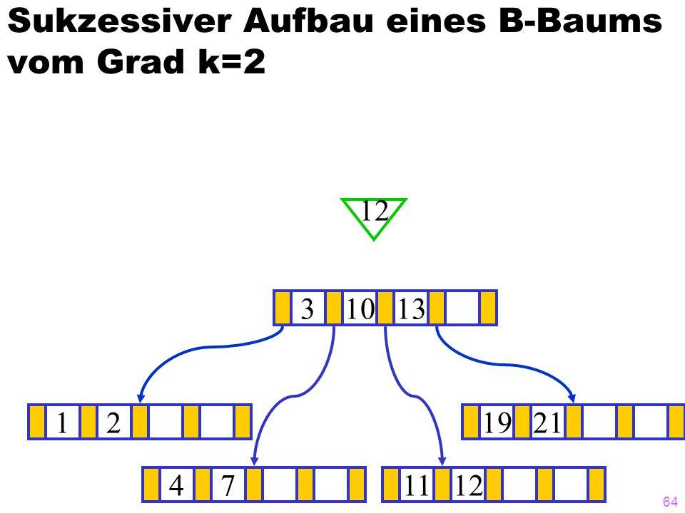 63 Sukzessiver Aufbau eines B-Baums vom Grad k=2 12111921 ? 31013 12 471112