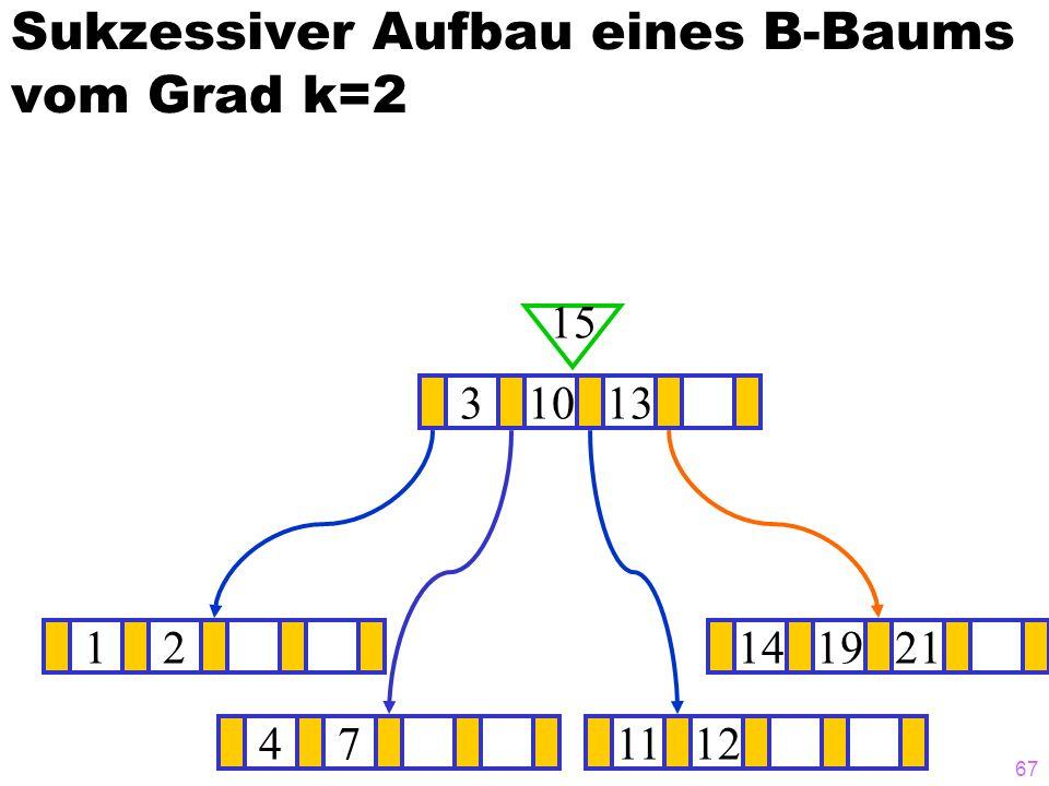 66 Sukzessiver Aufbau eines B-Baums vom Grad k=2 12141921 ? 31013 14 471112