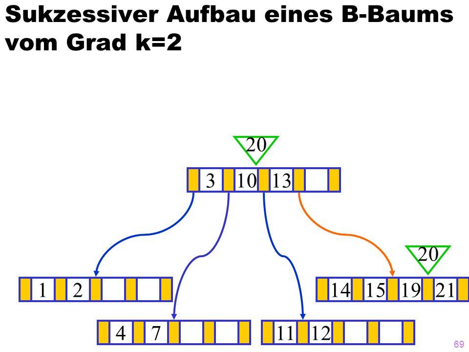 68 Sukzessiver Aufbau eines B-Baums vom Grad k=2 1214151921 ? 31013 20 471112