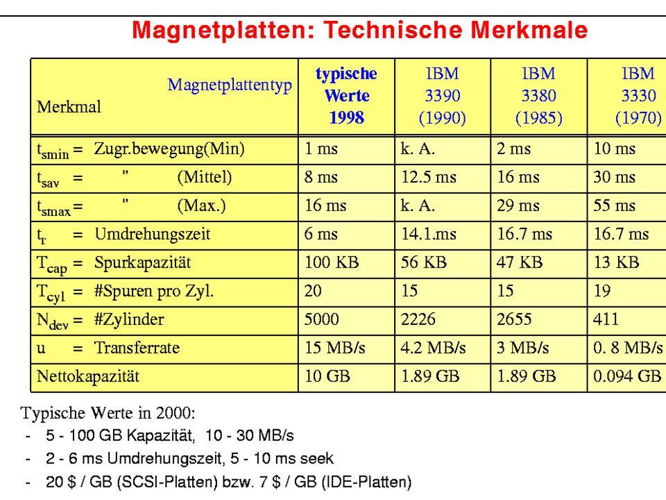 6 Magnetplattenspeicher