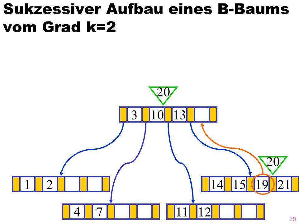 69 Sukzessiver Aufbau eines B-Baums vom Grad k=2 1214151921 ? 31013 20 471112 20