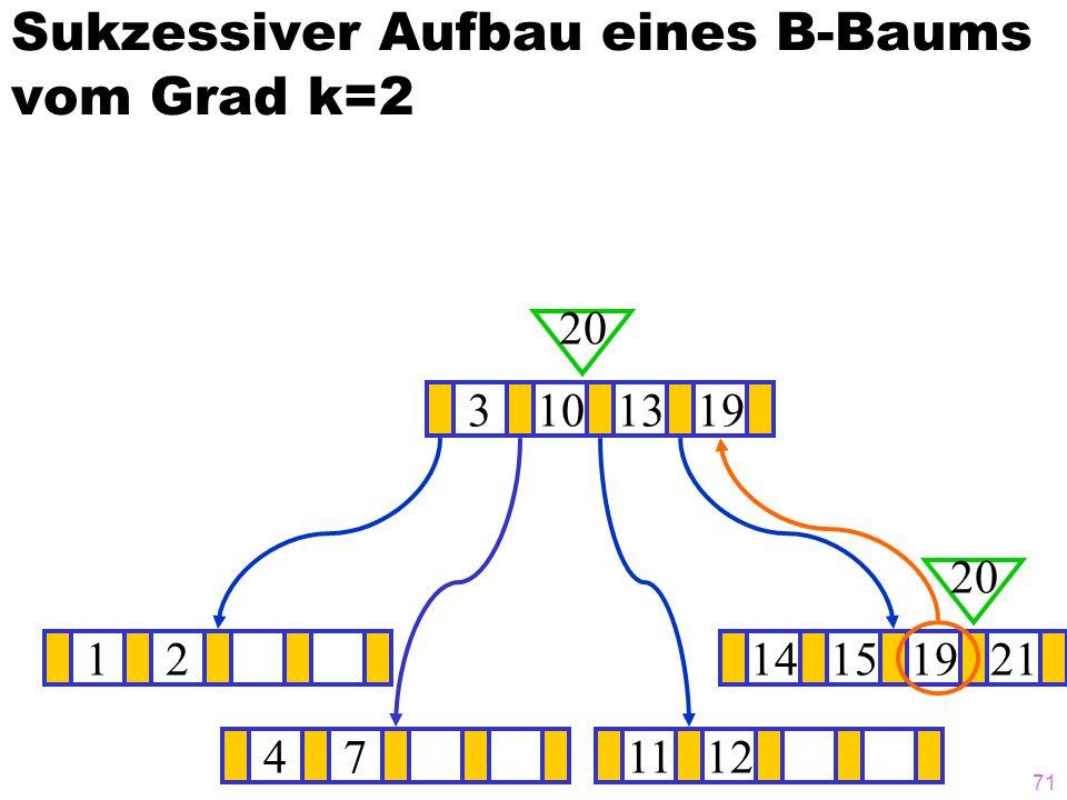 70 Sukzessiver Aufbau eines B-Baums vom Grad k=2 1214151921 ? 31013 20 471112 20