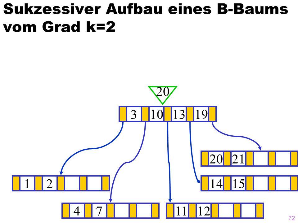 71 Sukzessiver Aufbau eines B-Baums vom Grad k=2 1214151921 ? 3101319 20 471112 20
