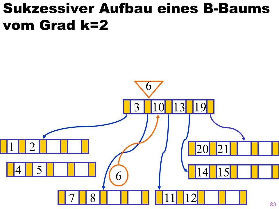 82 Sukzessiver Aufbau eines B-Baums vom Grad k=2 12 1415 ? 3101319 671112 2021 8 8 45