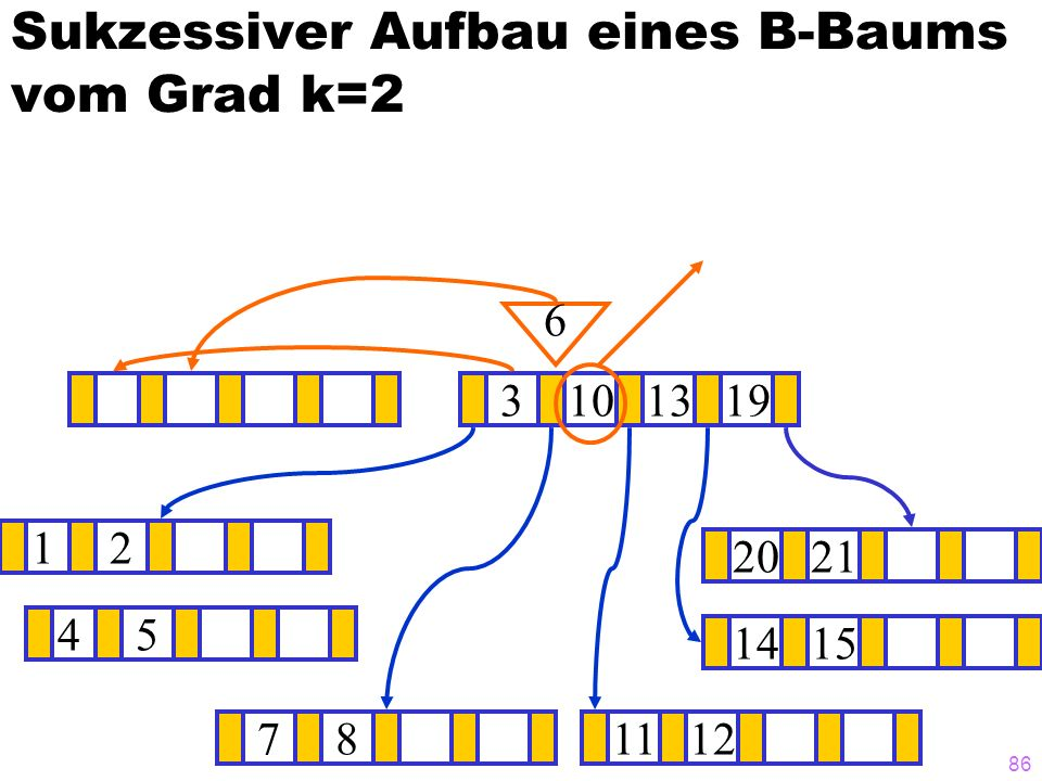 85 Sukzessiver Aufbau eines B-Baums vom Grad k=2 12 1415 ? 3101319 781112 2021 6 45