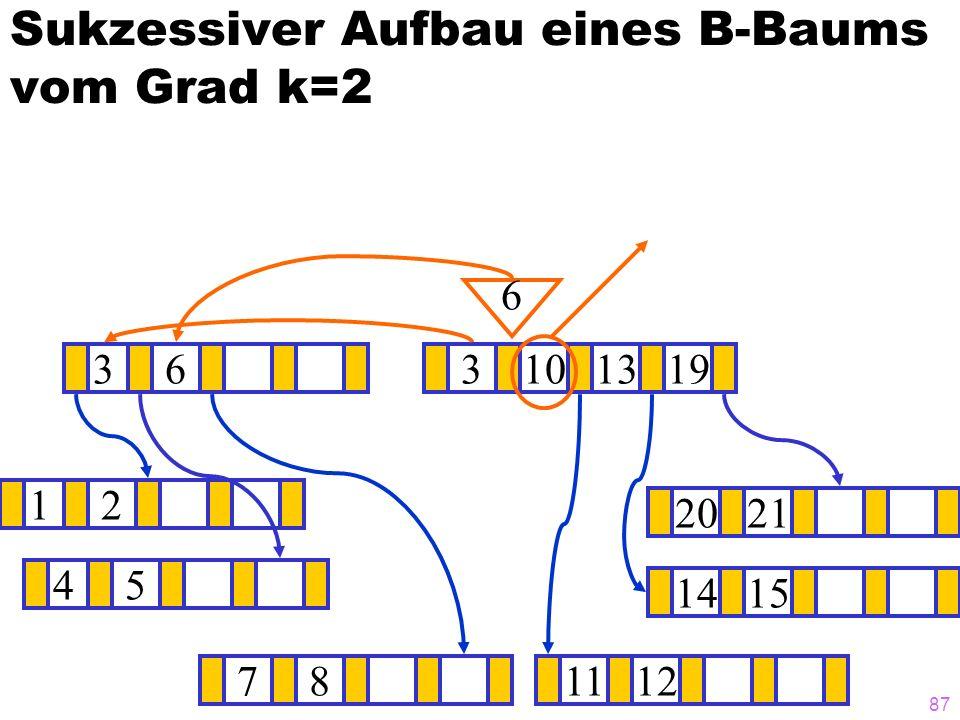 86 Sukzessiver Aufbau eines B-Baums vom Grad k=2 12 1415 ? 3101319 781112 2021 6 45