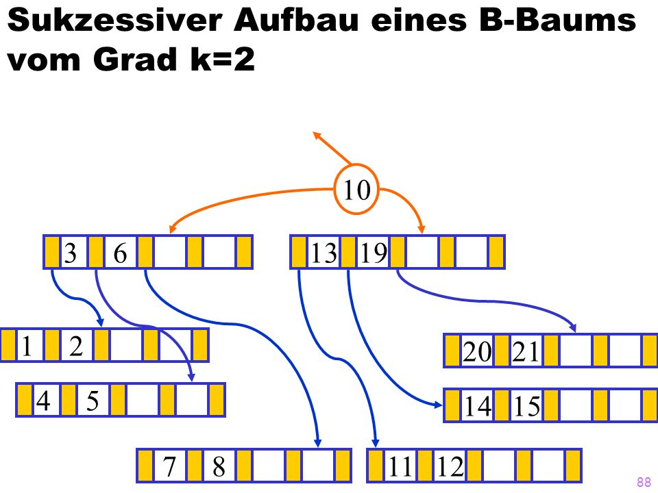 87 Sukzessiver Aufbau eines B-Baums vom Grad k=2 12 1415 ? 3101319 781112 2021 6 45 36