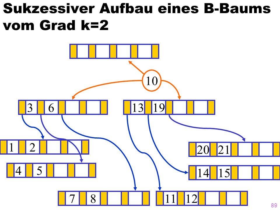 88 Sukzessiver Aufbau eines B-Baums vom Grad k=2 12 1415 ? 1319 781112 2021 10 45 36