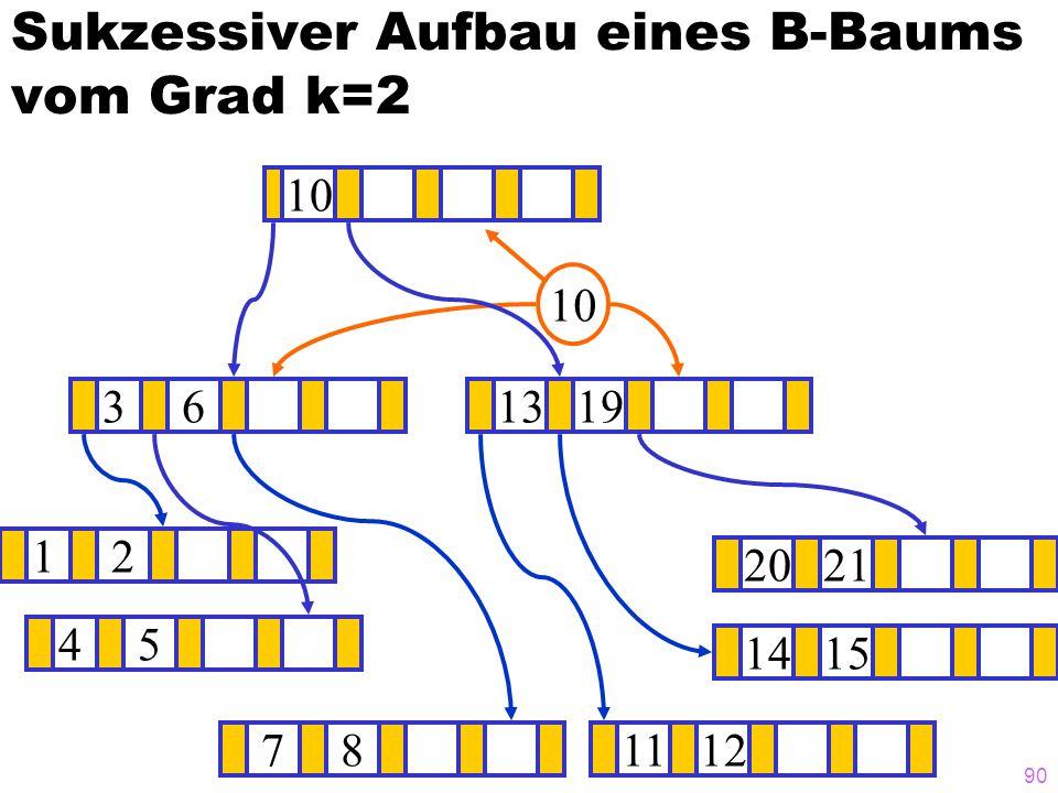 89 Sukzessiver Aufbau eines B-Baums vom Grad k=2 12 1415 ? 1319 781112 2021 45 36 10