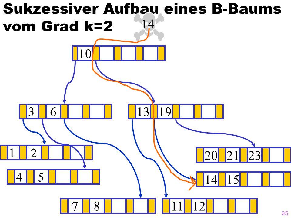 94 Sukzessiver Aufbau eines B-Baums vom Grad k=2 12 1415 ? 1319 781112 202123 45 36 10