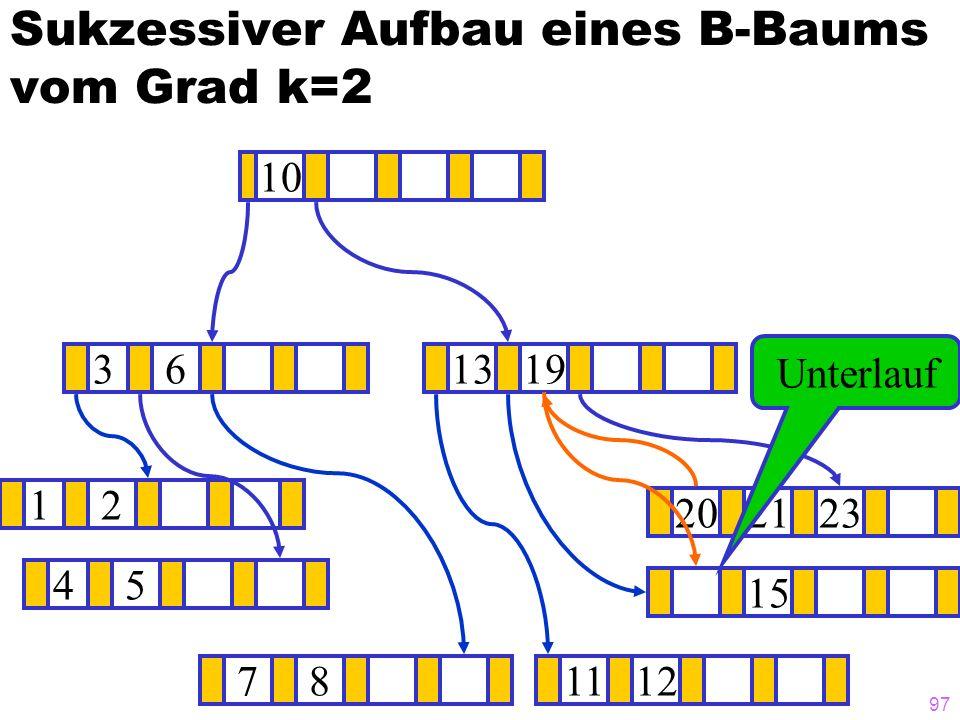 96 Sukzessiver Aufbau eines B-Baums vom Grad k=2 12 1415 ? 1319 781112 202123 45 36 10 14 Unterlauf