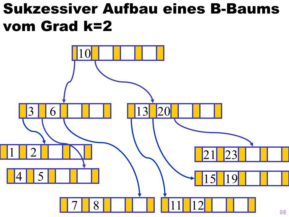97 Sukzessiver Aufbau eines B-Baums vom Grad k=2 12 15 ? 1319 781112 202123 45 36 10 Unterlauf